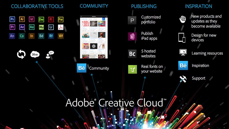 Adobe Creative Cloud: més fàcil, més potent i al núvol