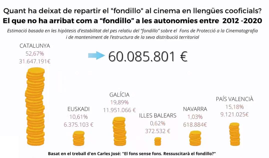 Més de 41 milions furtats al cinema en català